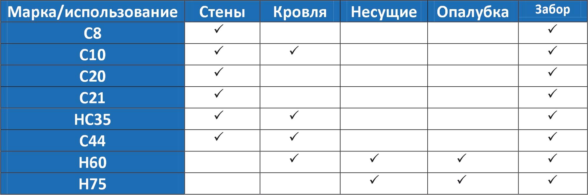 Сферы применения профлиста