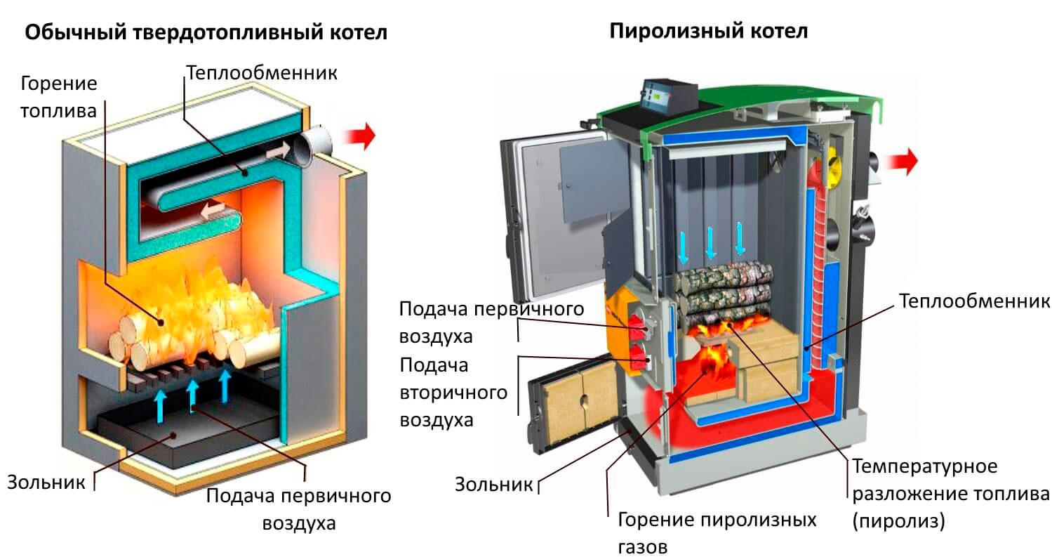 Как построить покрасочную камеру своими руками