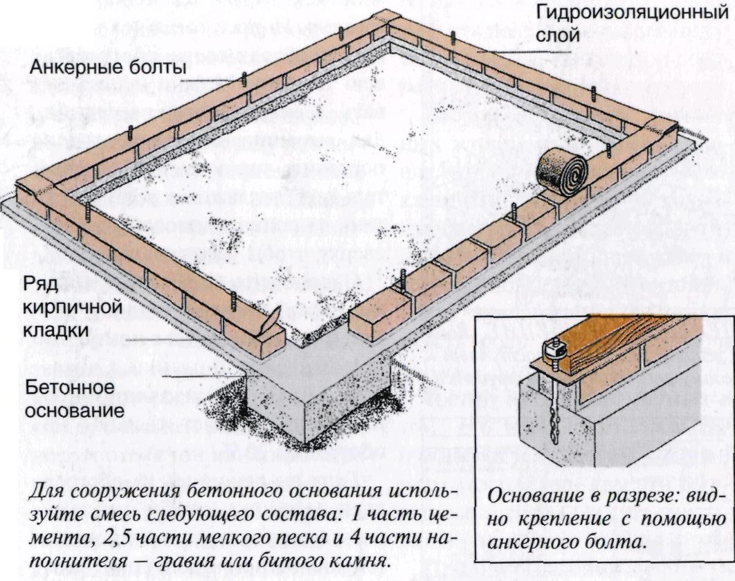 Фундамент-из-кирпича-для-теплицы