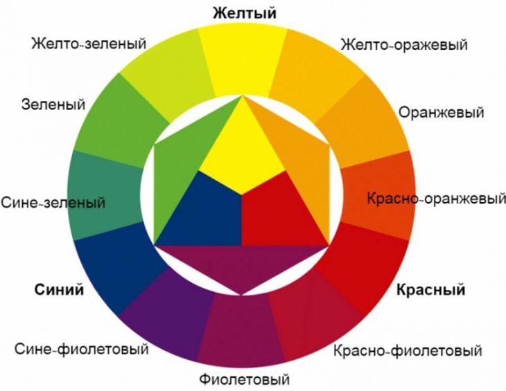 сочетание цвета в интерьере спальни