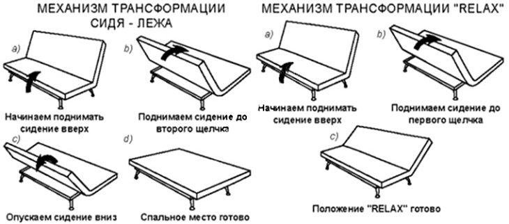 Механизм дивана клик-клак