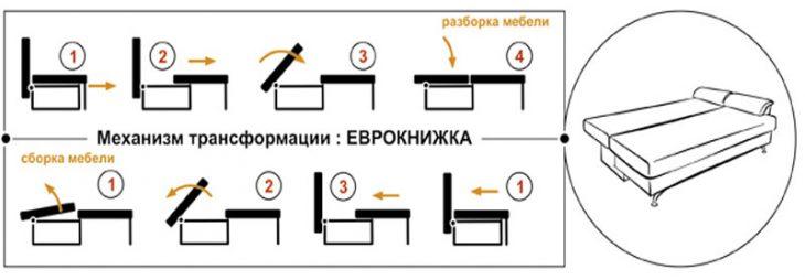 Еврокнижка - механизм трансформации дивана