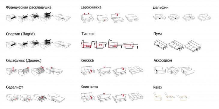 Виды механизмов диванов