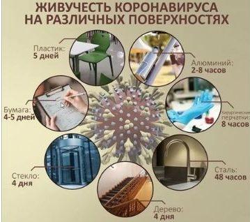 Как проводится дезинфекция от коронавируса дома
