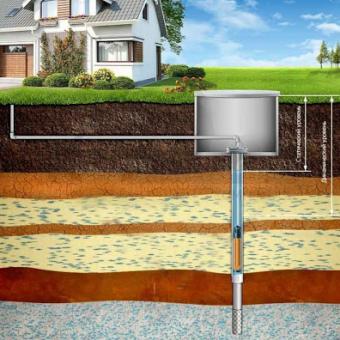 Варианты частного водоснабжения для дачи